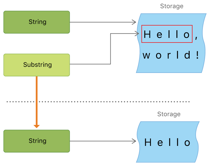 String 和 Substring